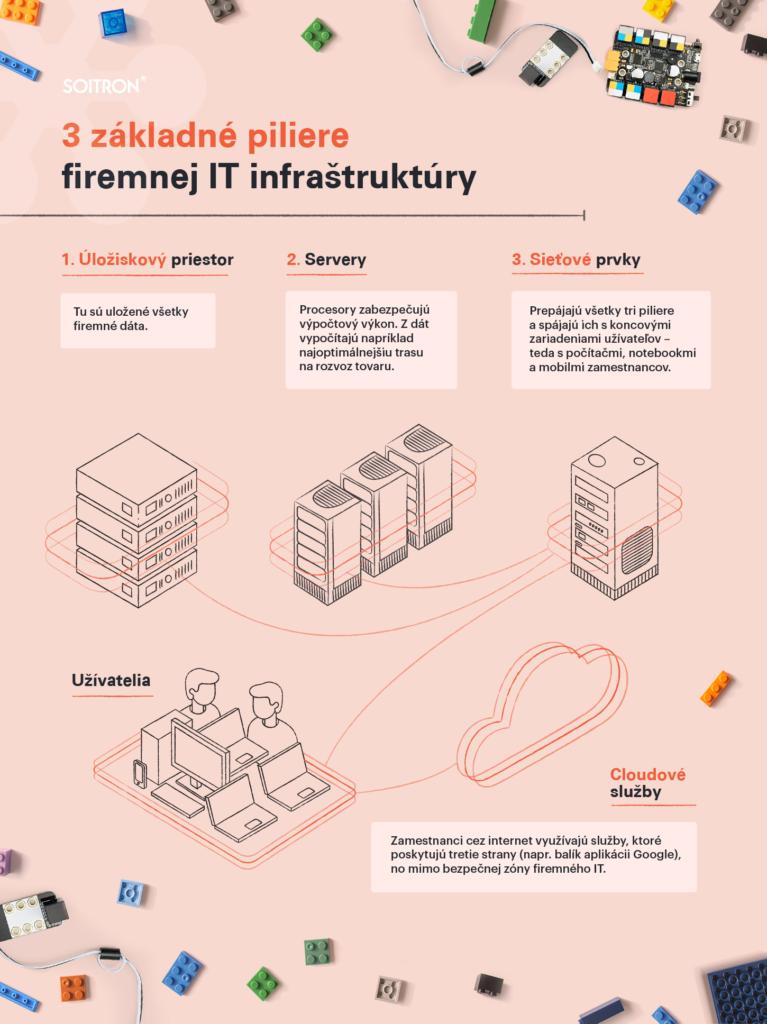 infografika 3 základne piliere firemnej IT infraštruktúry
